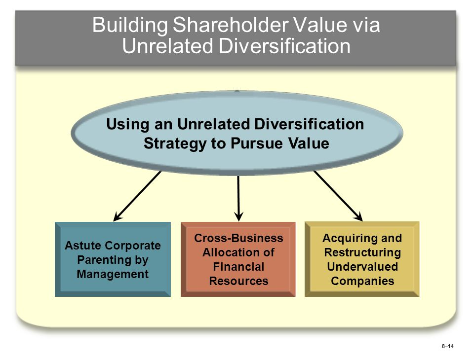 8–15 The Path to Greater Shareholder Value through Unrelated Diversification Actions taken by upper management to create value and gain a parenting advantage Do a superior job of diversifying into businesses that produce good earnings and returns on investment.