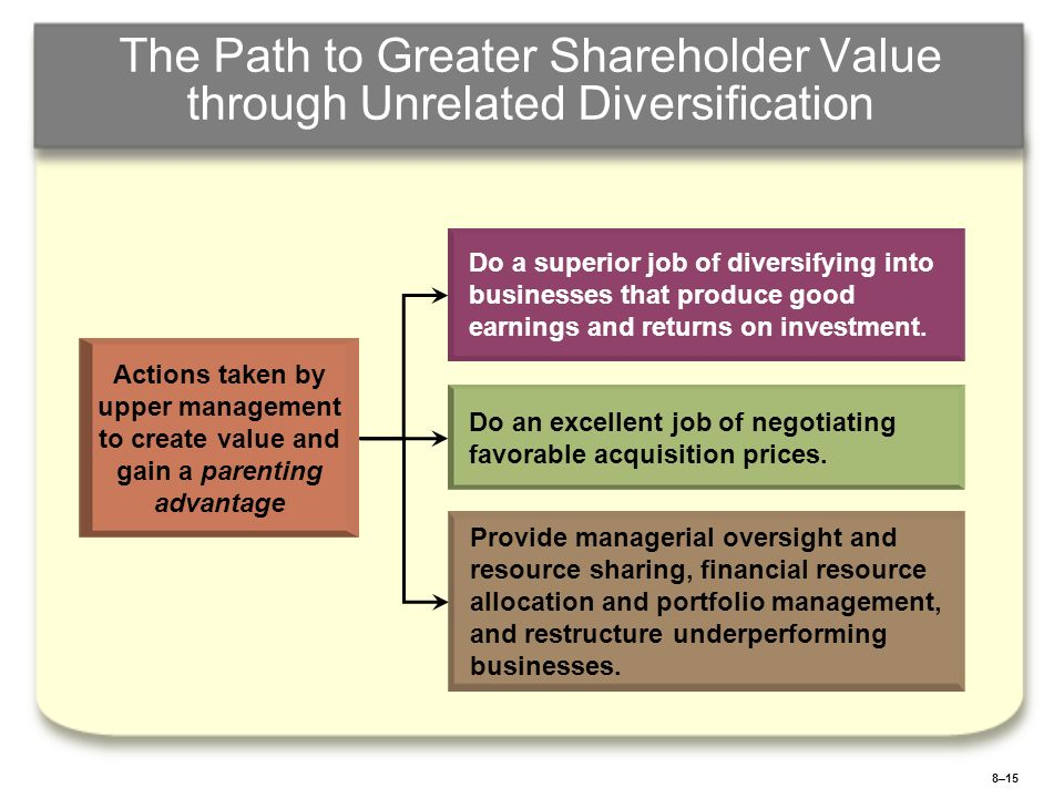 8–16 The Drawbacks of Unrelated Diversification Pursuing an Unrelated Diversification Strategy Limited Competitive Advantage Potential Demanding Managerial Requirements Monitoring and maintaining the parenting advantage Potential lack of cross-business strategic-fit benefits