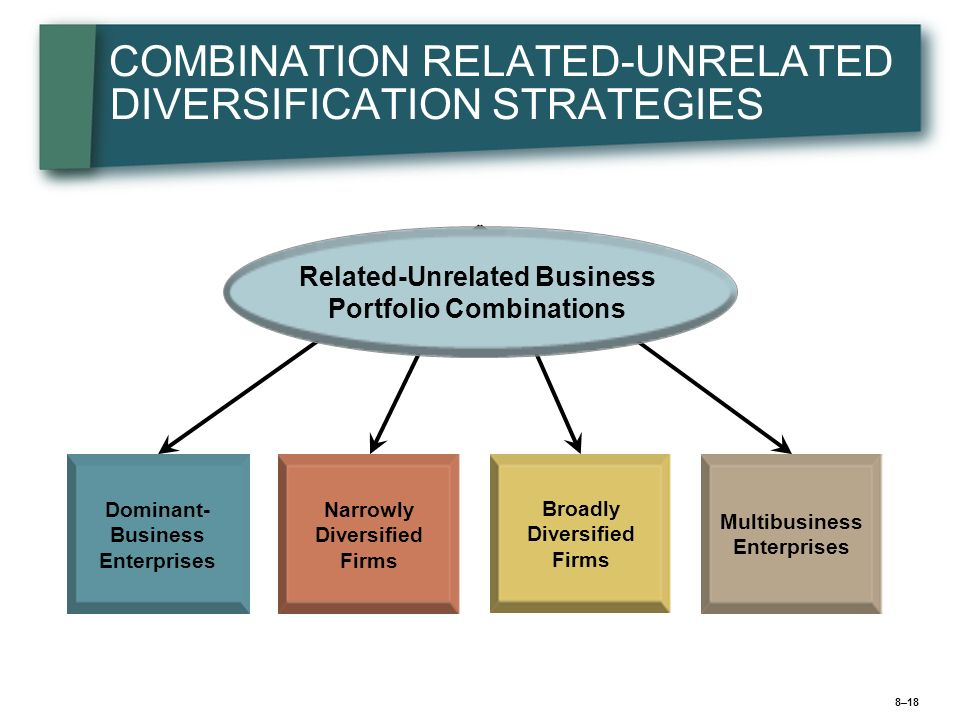 8–19 EVALUATING THE STRATEGY OF A DIVERSIFIED COMPANY Diversified Strategy Attractiveness of industries Strength of Business Units Cross-business strategic fit Fit of firms resources Allocation of resources New Strategic Moves