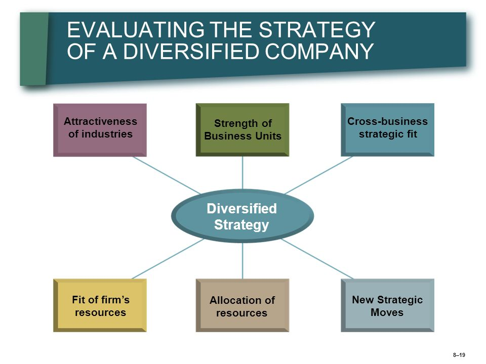 8–20 Step 1: Evaluating Industry Attractiveness Does each industry represent a good market for the firm to be in.