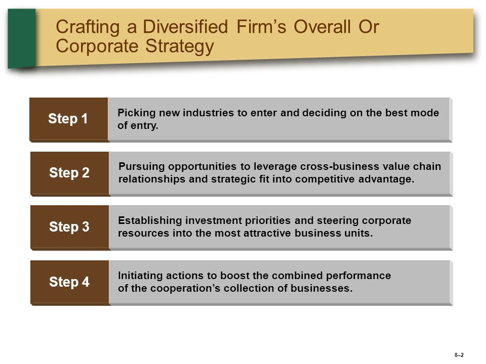8–38–3 BUILDING SHAREHOLDER VALUE: THE ULTIMATE JUSTIFICATION FOR DIVERSIFYING The industry attractiveness test The cost-of-entry test The better-off test Testing Whether a Diversification Move Will Add Long-Term Value for Shareholders