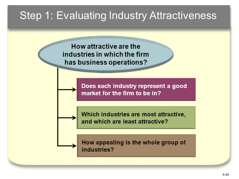 8–21 Step 2: Evaluating Business-Unit Competitive Strength Relative market share Costs relative to competitors costs.