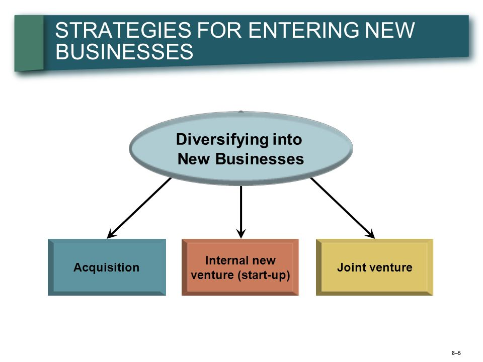8–68–6 When to Engage in Internal Development Availability of in- house skills and resources Ample time to develop and launch business Cost of acquisition is higher than internal entry Added capacity will not affect supply and demand balance Low resistance of incumbent firms to market entry No head-to-head competition in targeted industry Factors Favoring Internal Development
