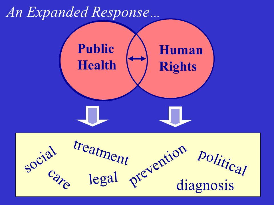 Why Human Rights in HIV/AIDS? Human Rights Violations Vulnerability HIV/AIDS Vulnerability
