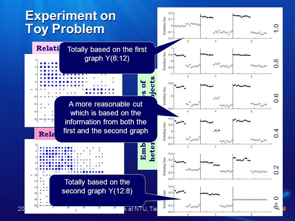 2005.11.11Talk at NTU, Tie-Yan Liu Experiment on Web Image Clustering