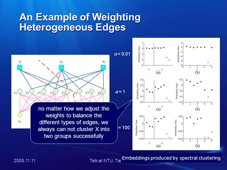 2005.11.11Talk at NTU, Tie-Yan Liu An Example of Weighting Heterogeneous Edges (Cont.) Mathematical Proof.