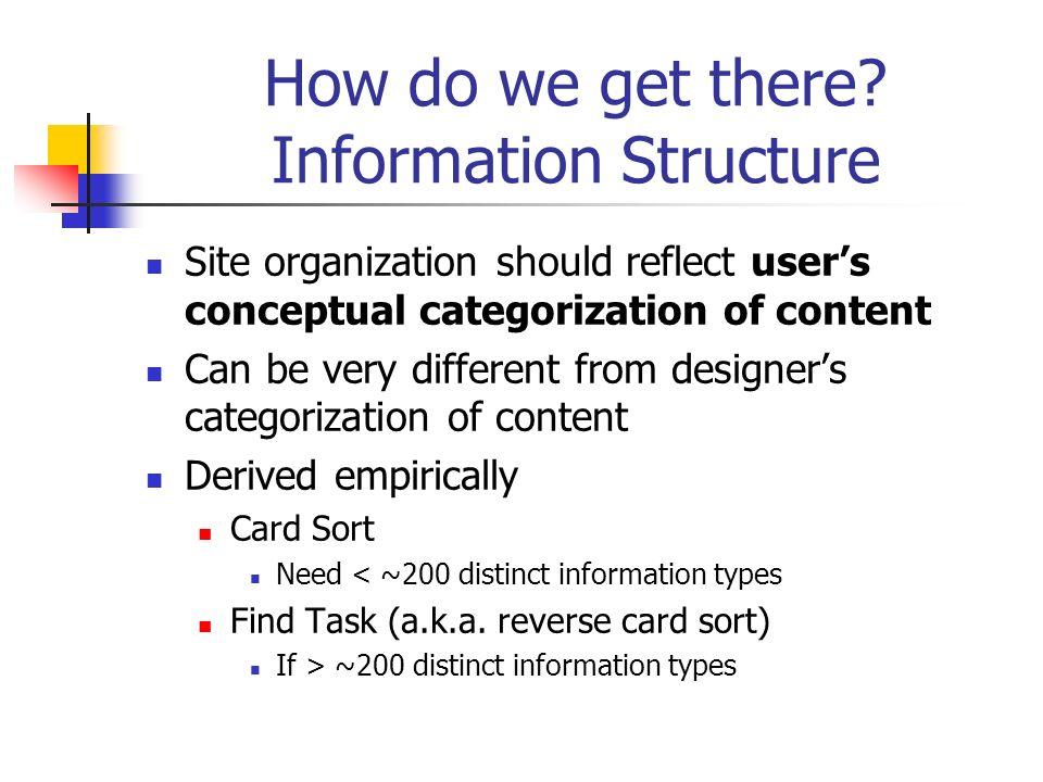Card Sort Study Cluster Analysis