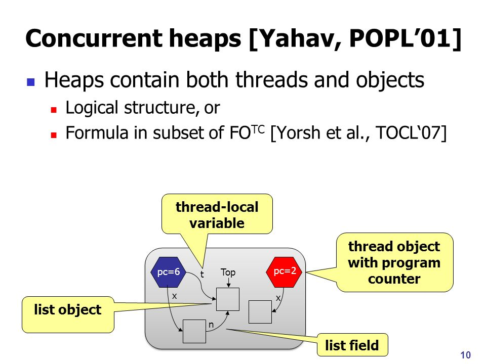 11 Heaps contain both threads and objects Logical structure, or Formula in subset of FO TC [Yorsh et al., TOCL07] pc=6 pc=2 x n x Top t pc(tr 1 )=6 pc(tr 2 )=2 v 1,v 2,v 3.