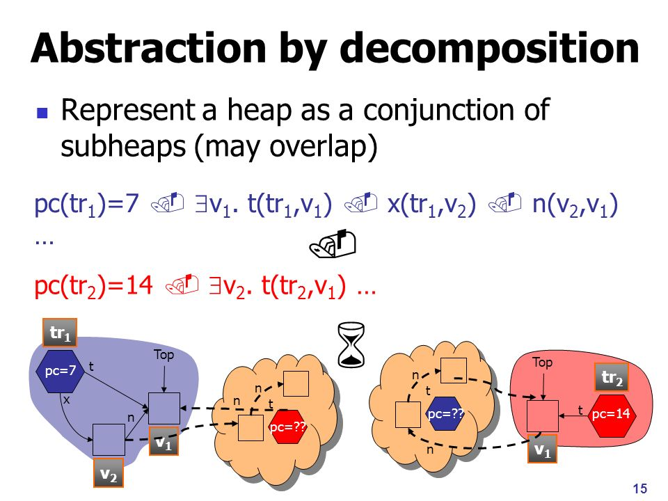 Universally Quantified Shape Abstractions [J.Berdine, T.