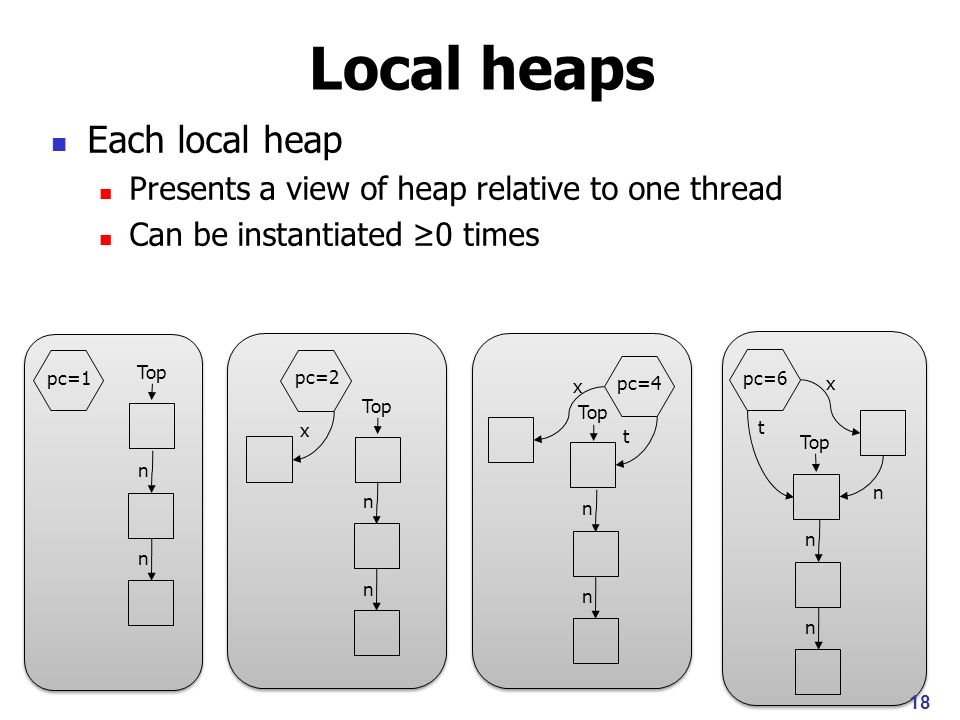 Bounded local heaps Each local heap Presents a view of heap relative to one thread Can be instantiated 0 times Bounded by finitary abstraction (Canonical Abstraction) 19 pc=4 t pc=2 x x pc=1 Top pc=6 t n x Top n n n n n n n n