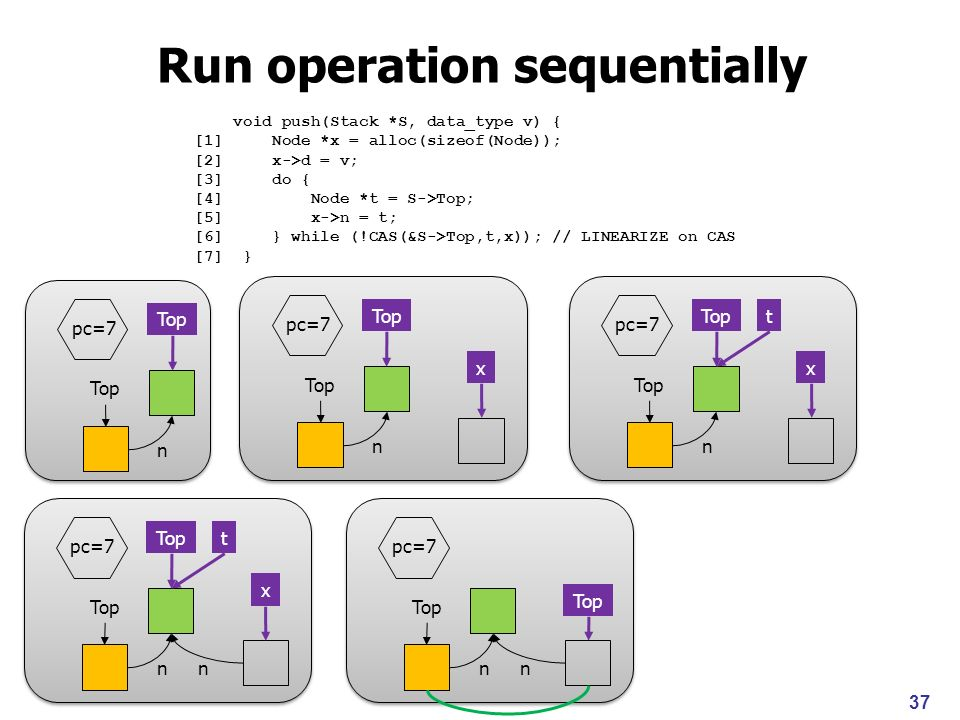38 Run operation sequentially Top pc=7 n Top pc=7 n x Top pc=7 n x t Top pc=7 n x t n Top pc=7 n But how do you handle unboundedness due to recursive data structures.