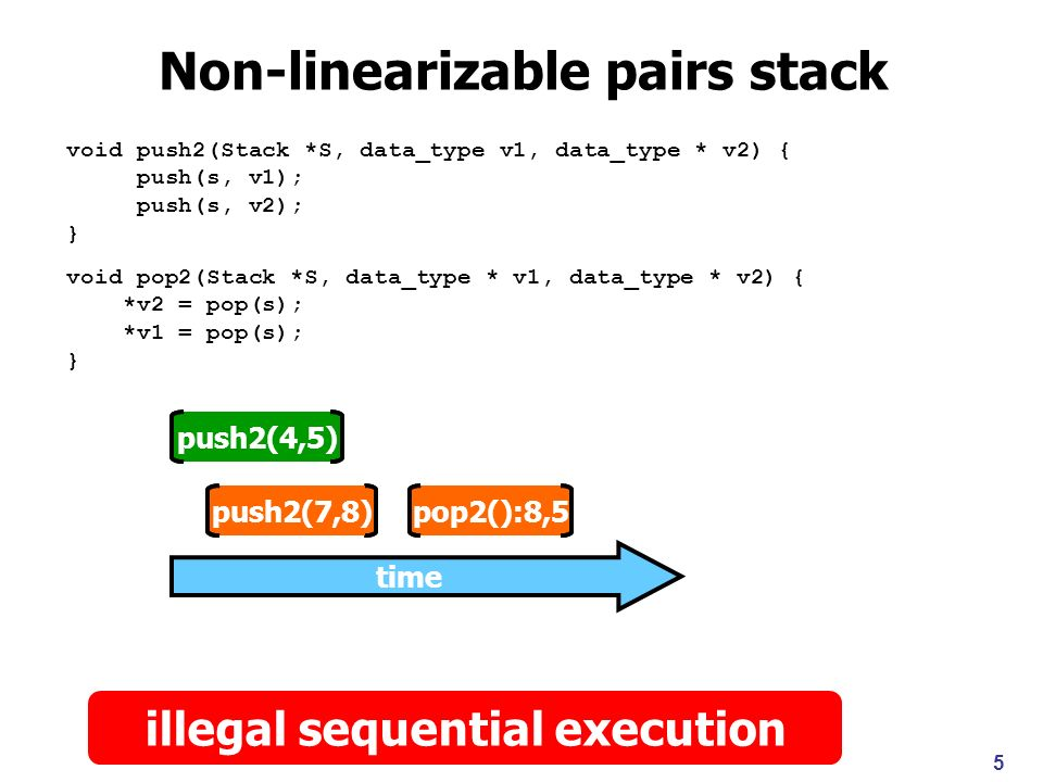 Motivation Scaling shape analysis Multiple data structures Intricate data structures Concurrency Procedures Complex properties, e.g., linearizability Develop abstraction techniques to Handle state space blow-ups Handle unbounded number of threads More generally, unbounded subheaps Handle states in a more modular/local way 6