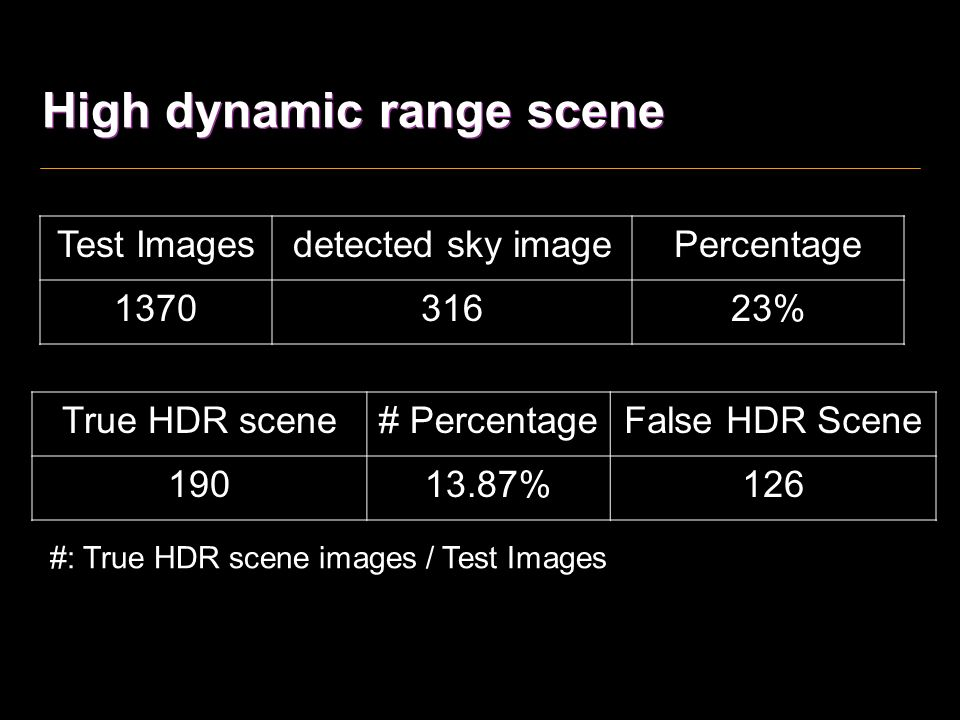 Back-lighting object detection input face detection body detection input extract features classifier Histogram, local contrast in face/body region Histogram of image The most attractive backlit object is human!