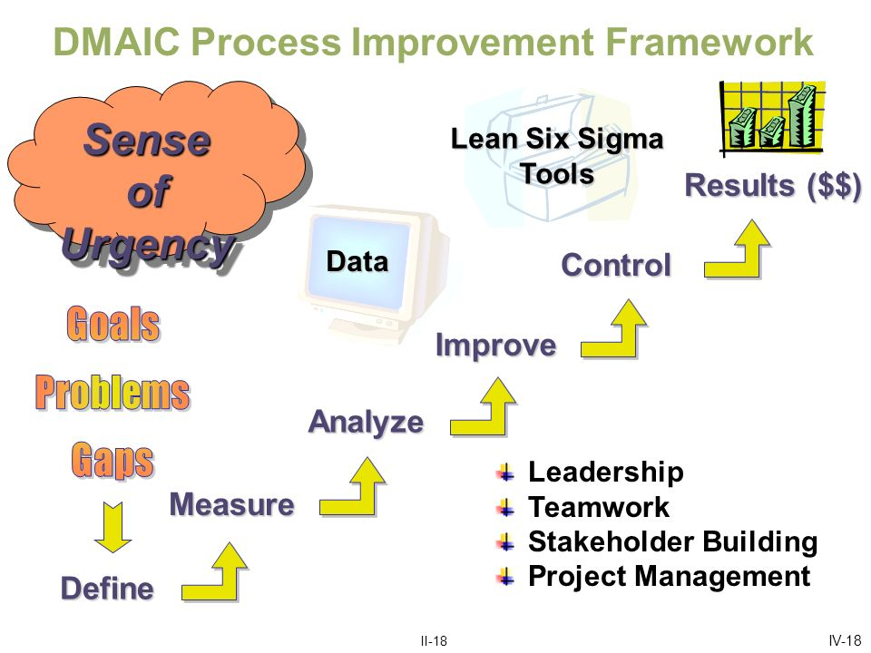 IV-1919 ToolDefineMeasureAnalyzeImproveControl Project Charter Maps Cause and Effect Matrix Capability Analysis Gage R&R Failure Modes & Effects Analysis Multi-Vari Studies Design of Experiments Control Plans and SPC Six Sigma Uses a Small Set of Tools