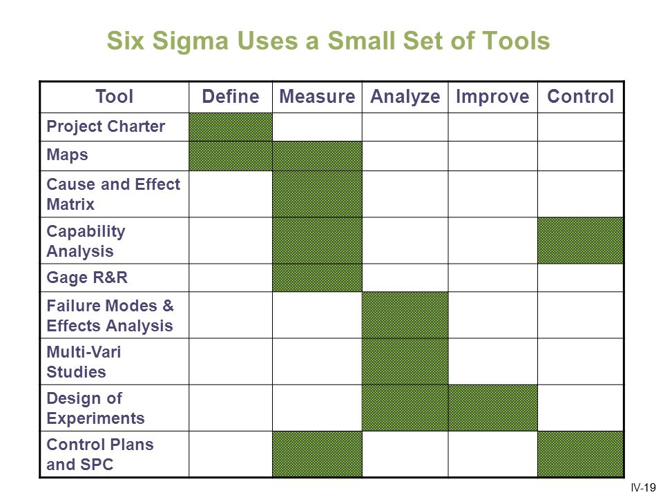 IV-20 Customers Six Sigma Tools are Sequenced and Linked Process Map Improvement Need FMEA Control Plan C&E Matrix MSA Process Capability Multi-VariDoE SPC 20