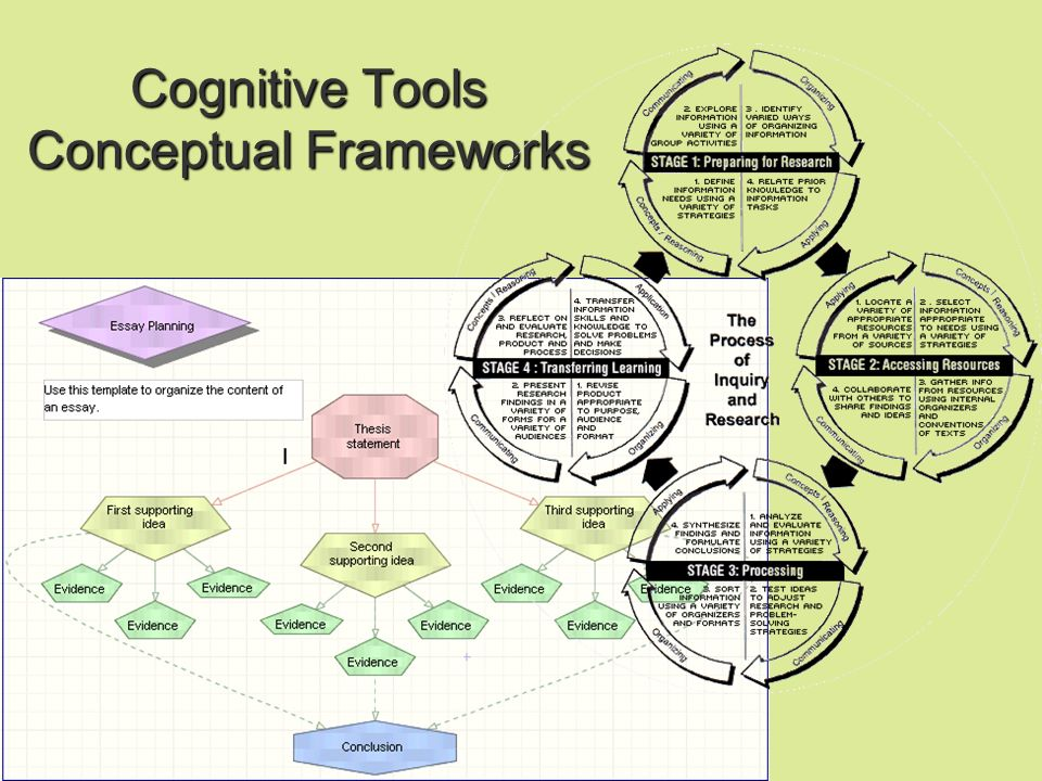 How to use a concept map?