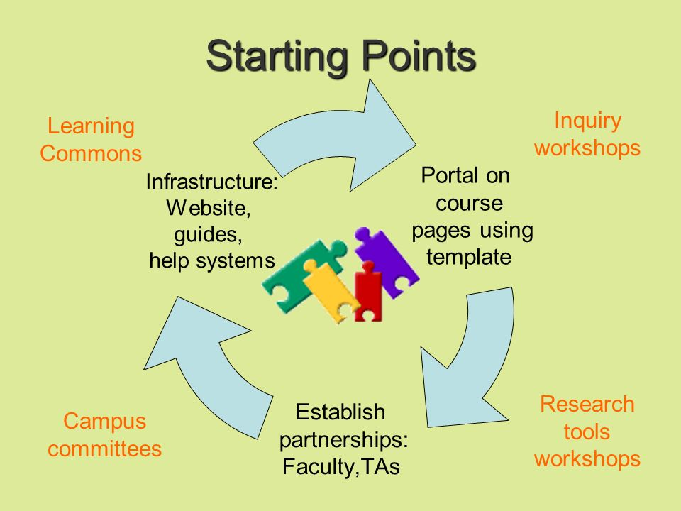 Tips & Tools for e-Learning Core Principles for Online Learning (Clark and Meyer): Multimedia: Use words and graphics rather than words alone.