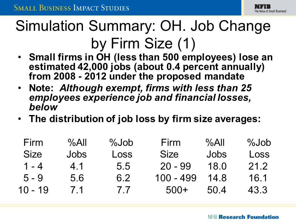 OH Simulation Summary: Index of Employment Change by Firm Size Smallest Firms Lose Most New Jobs on Relative Basis, 2008 -2012 Firm Size Index* 1 - 4 134 5 - 9 111 10 - 19 109 20 - 99 118 100 - 499 109 500+ 86 Index = Percent Jobs Lost/Percent Jobs in Base Year (2005)