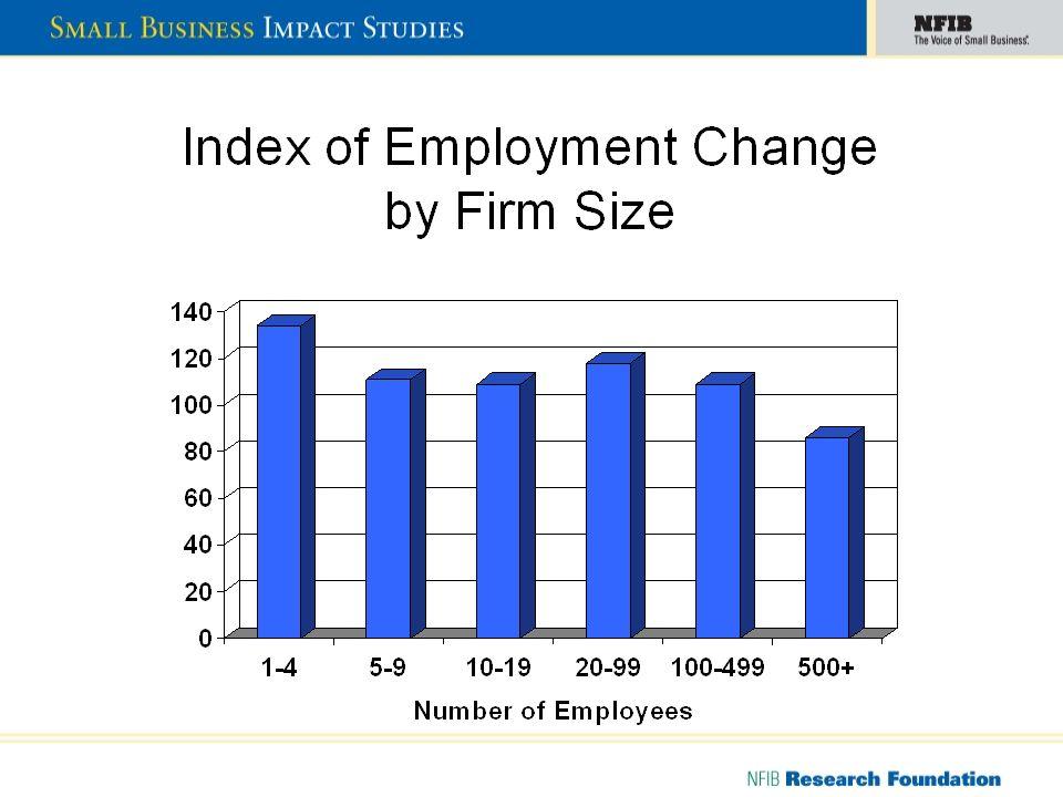 Simulation Summary: Ohio Job Loss/Gain by Selected Industry, 2008 - 2012 Losses: (000) 1.