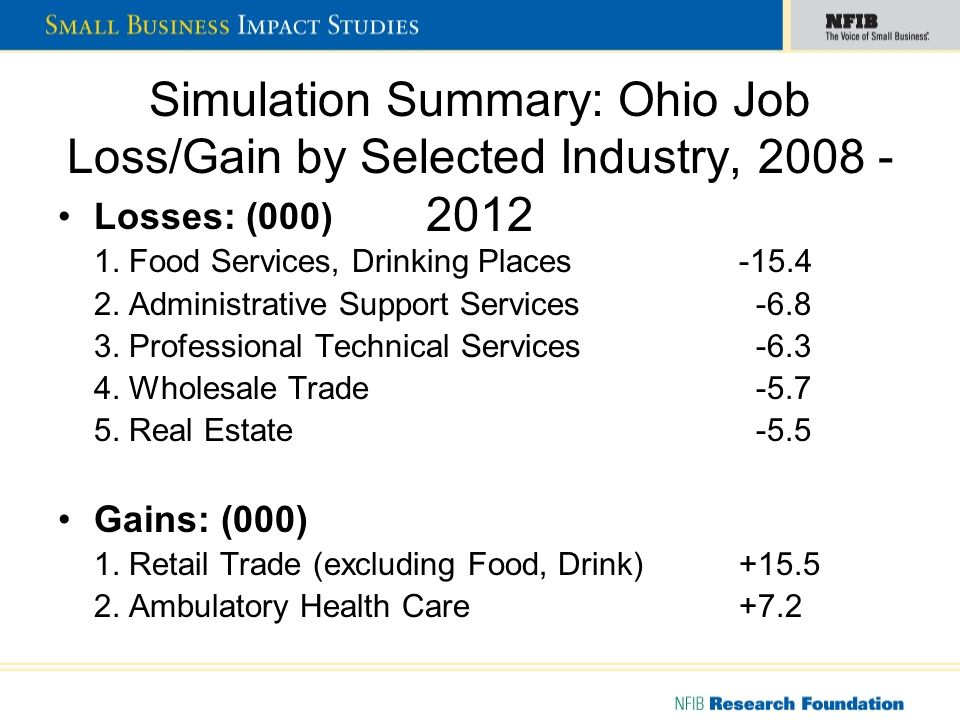 Simulation Summary: Ohio Sales Changes (1): Ohio firms will lose an estimated $9.4 billion in sales from 2008 - 2012 as a direct result of mandated leave Ohio firms (under 500 employees) lose an estimated $4.4 billion (47 percent of total loss) in sales from 2008 – 2012 Ohio small firms (20 - 99 employees) lose an estimated $1.60 billion in sales, or about $72,600 per firm from 2008 - 2012 Ohios smallest firms (under 10 employees) lose an estimated $810 million in sales cumulatively from 2008 - 2012; about $6,191 in sales per firm