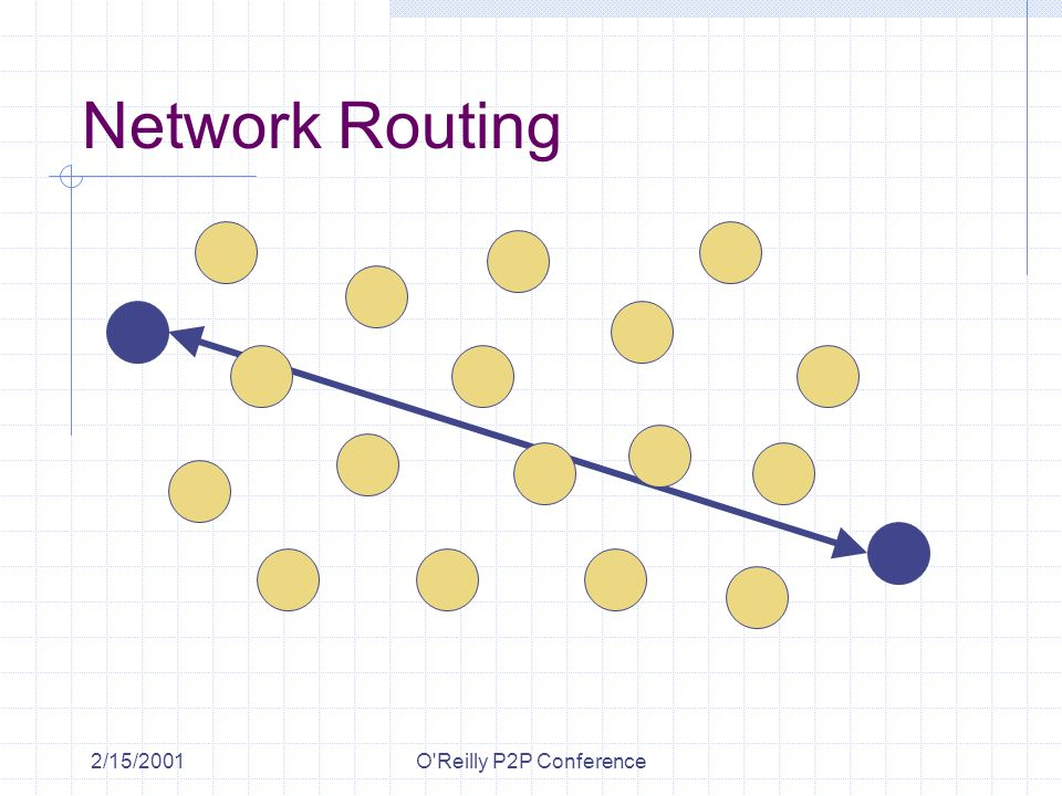 2/15/2001O Reilly P2P Conference Application-Level Routing