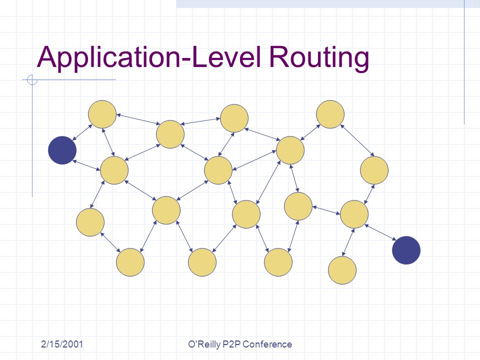 2/15/2001O Reilly P2P Conference Application-Level Routing 2