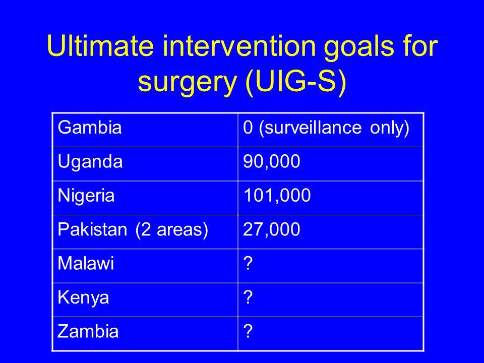 Including UIG-S into district implementation plans RegionUIGAIG Kilimanjaro Arusha Manyara Shinyanga Mwanza Mara Annual intervention goals part of VISION 2020 implementation plan