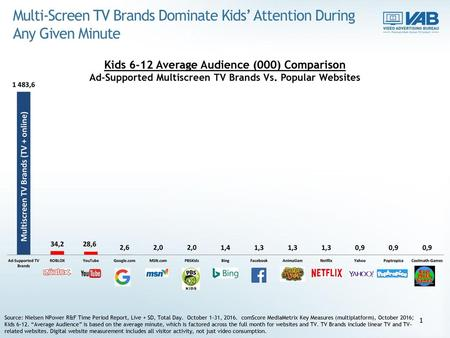 Multiscreen TV Brands (TV + online)