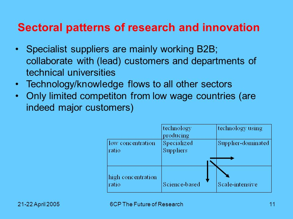21-22 April 20056CP The Future of Research12 Sectoral patterns of research and innovation Science-based companies are also mainly working B2B; knowledge flows mainly to specialist supplier and scale- intensive sectors; collaboration and personal networking with universities Growing gap between research departments and business units; radical (breakthrough) innovation difficult Only limited competition on wages due to high capital intensity of production
