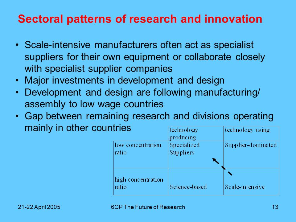 21-22 April 20056CP The Future of Research14 Sectoral patterns of research and innovation Agro/Food is not so easy to place inside the typology –Some companies are suppliers of (nature-based) materials, operating like specialist supplier or science-based companies on a B2B basis –Some companies are suppliers to retailers, operating on a scale- intensive basis –The sector is heavily regulated and increasingly so, due to discussions about GM and various disasters with animal diseases, comparable to pharmaceuticals The sector perspective is a useful vehicle for making generalizations, but the actual differences between companies, their specific networks and value chains, make it difficult to move beyond broad generalizations