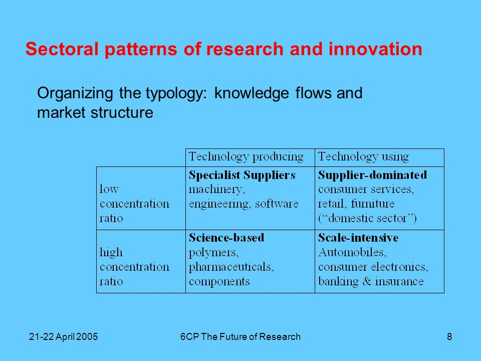 21-22 April 20056CP The Future of Research9 Sectoral patterns of research and innovation A problem with any sectoral typology is that there is so much variety inside each sector; Adding a typology of companies: differentiating according to (relative) size and technology strategy