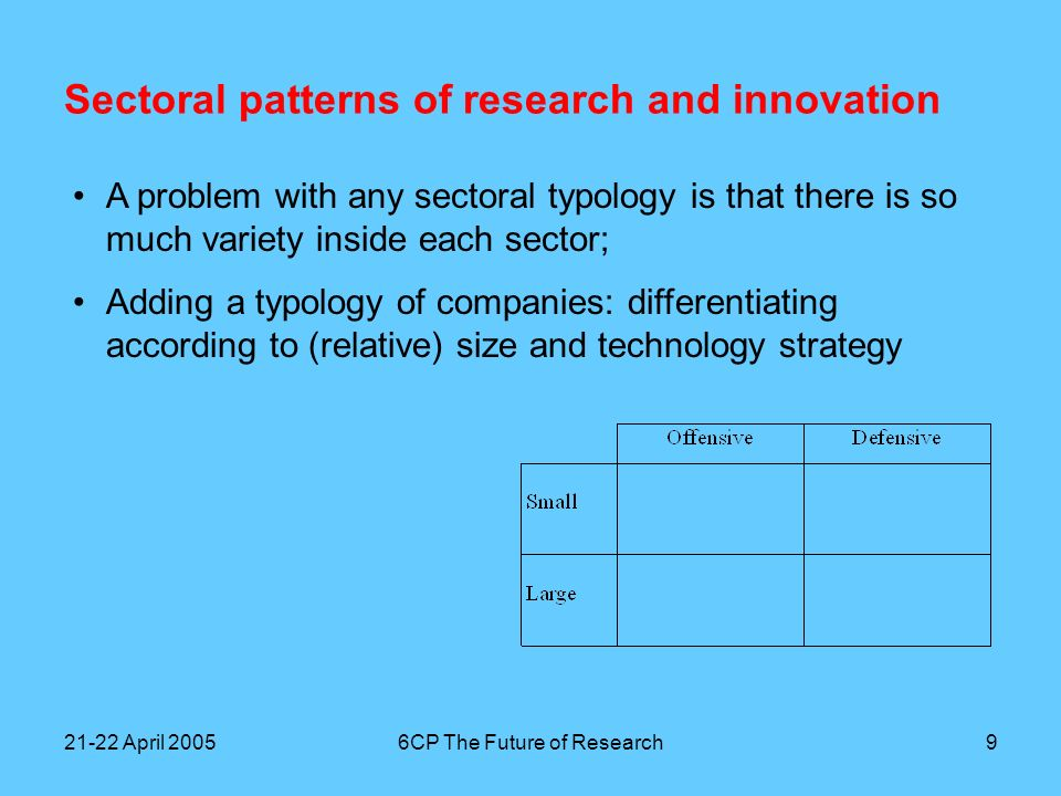 21-22 April 20056CP The Future of Research10 Sectoral patterns of research and innovation 16 Types of companies; each type of sector has a typical firm