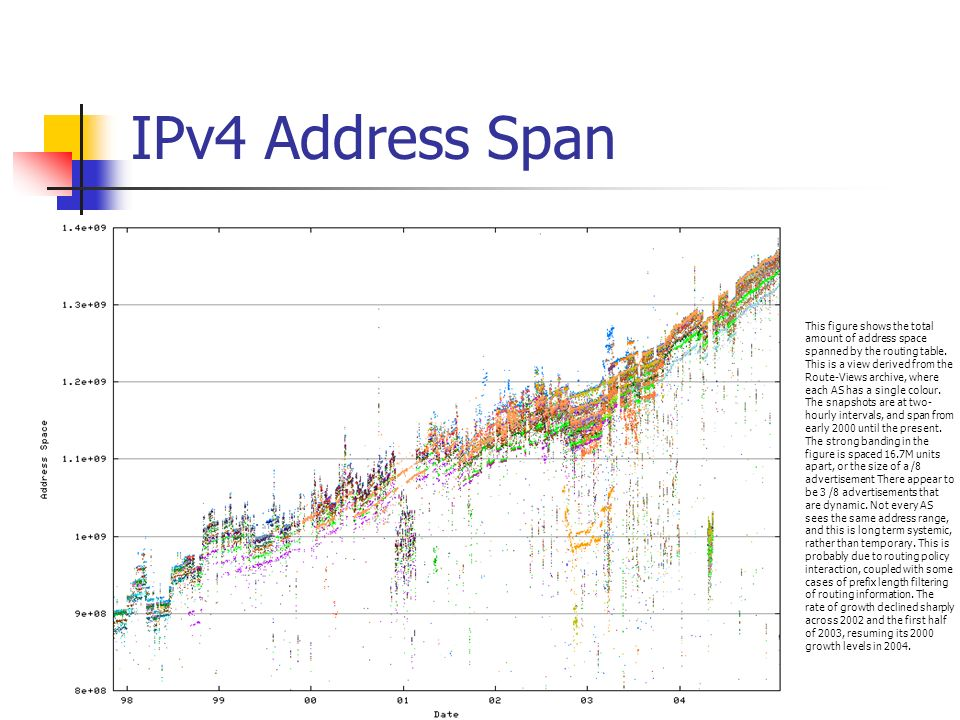 IPv4 Address Span This is the same data for a single AS.