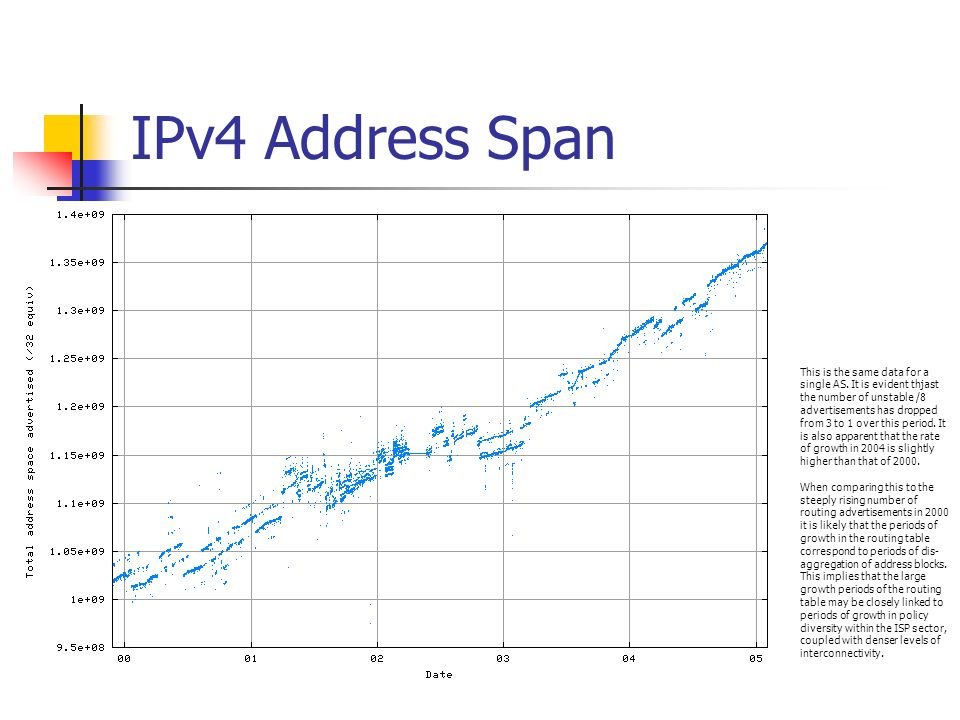 IPv4 More Specific Advertisements This shows the percentage of routing entries for each AS which are more specific of an existing aggregate advertisement.