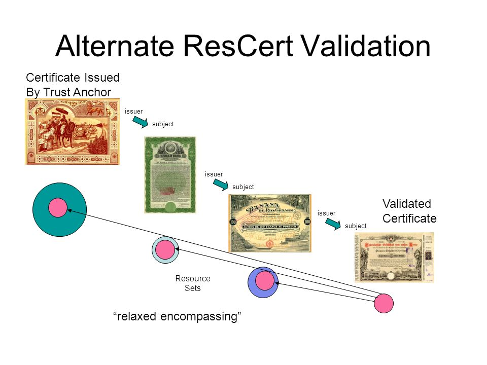 Alternate Rescert Validation The resources of the certificate being validated are encompassed by the resource extensions in the validation certificate path, but the certificates in this path do not necessarily have to encompass each other