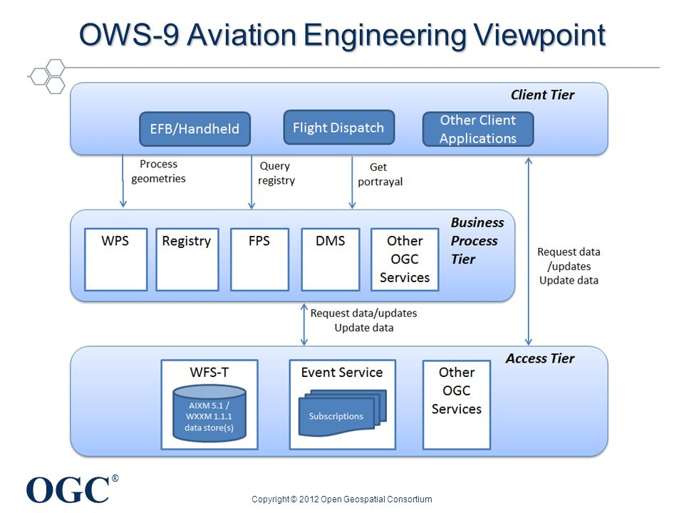OGC ® OWS-9 Data Transmission Aircraft/Ground Copyright © 2012 Open Geospatial Consortium