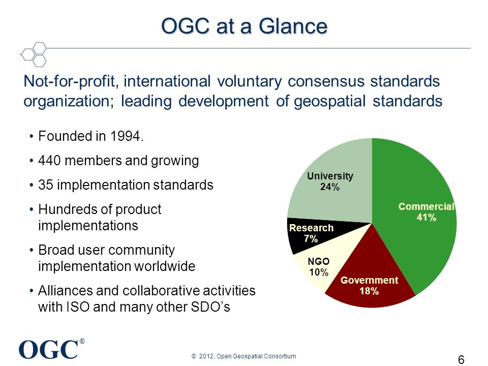 OGC ® 7 OGC at a Glance Not-for-profit, international voluntary consensus standards organization; leading development of geospatial standards Founded in 1994.