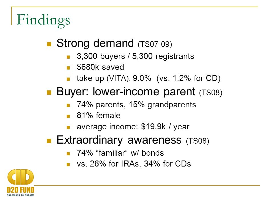 More Findings First time savings (TS08 & TS09) no prior money saved (64%) Less than $1k saved (84%) bond was first time saving part of refund (50%) wouldve saved less if hadnt bought bond (51%) Long-term saving bought for children (59%), grandkids (8%) saving for long-term, defined goal (74%) e.g., education, retirement plan to hold bond 5 yrs+ (58%), 10 yrs+ (40%) redemptions after 1 year: 11% vs.