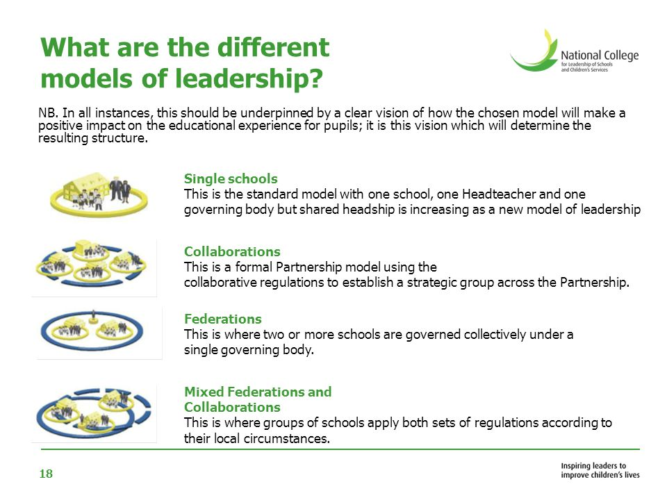 19 What are the different models of leadership.