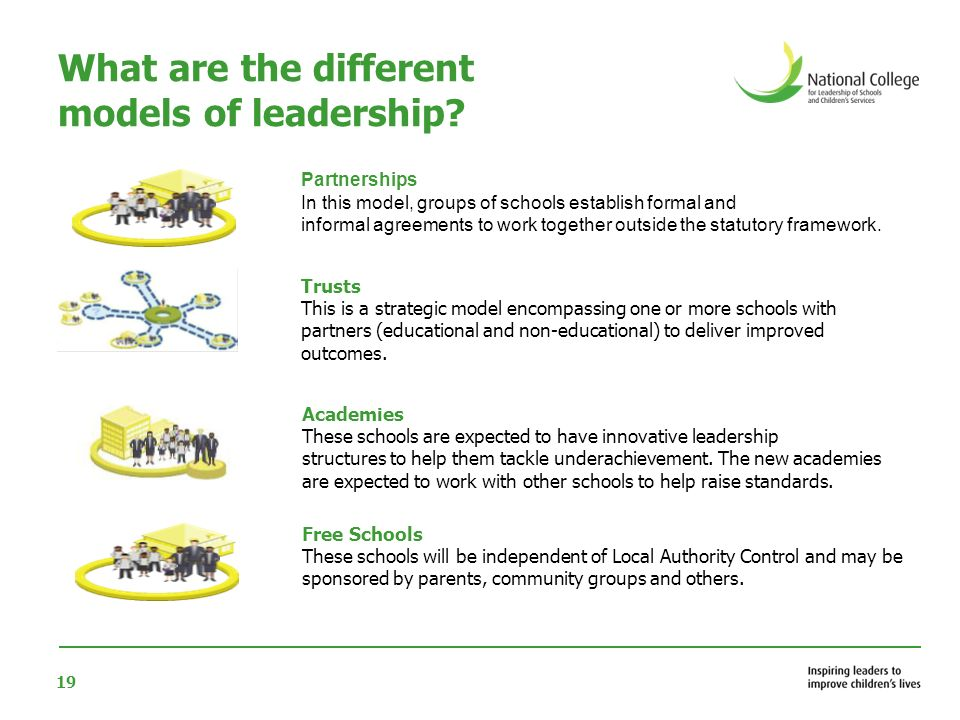 20 What are the different models of leadership.