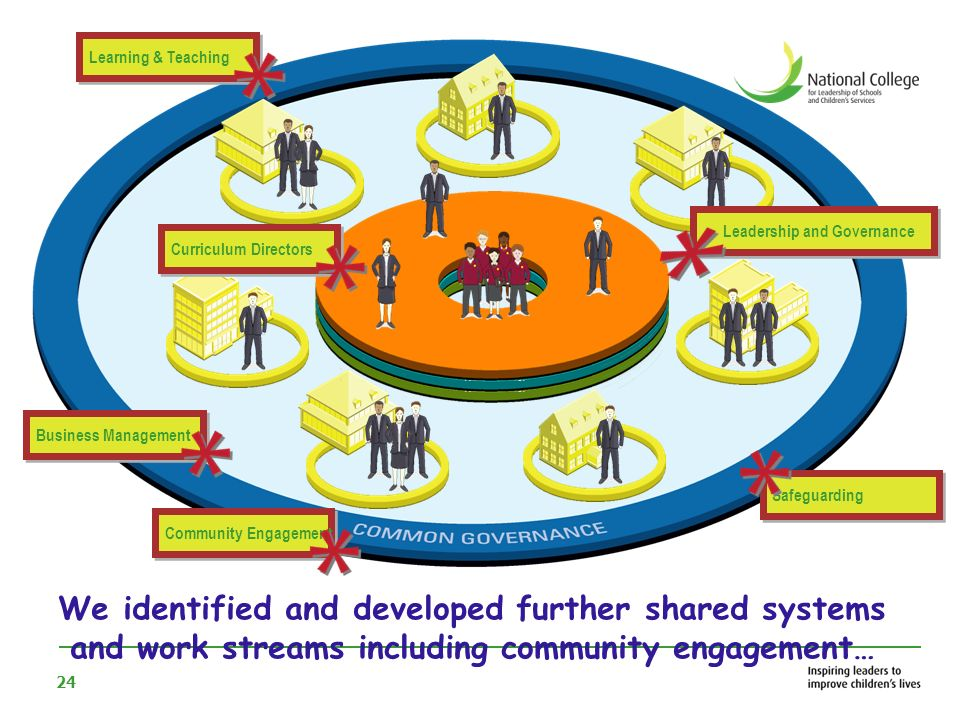 25 Over 7 years we have developed a federation within a collaboration impacting on the outcomes for our community Shared CPD Clear Brand Identity Family Leadership Roles Safeguarding Curriculum Directors Executive Head of two schools – forming a federation