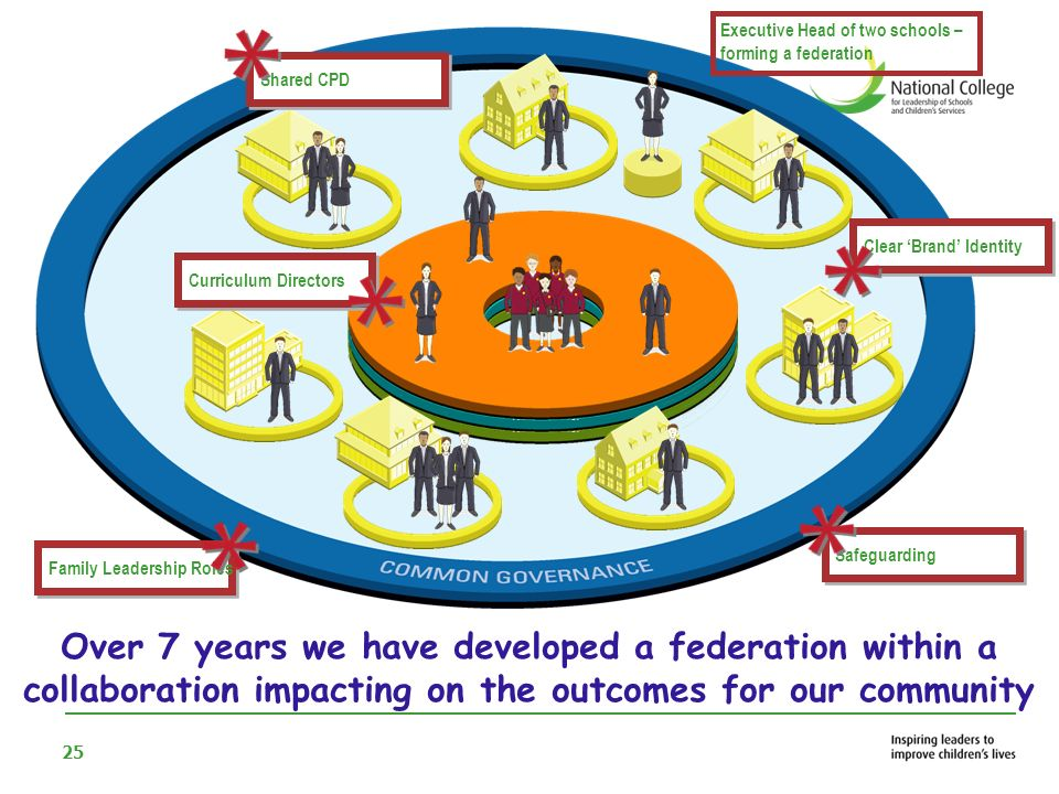26 Our focus on staff development has built leadership succession for the family, but also provides a coherent learning journey for our children 0-19+