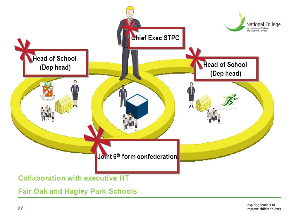 28 Full 3 to 19 provision St Matthew Academy Community alliance Single leadership team Shared system for inclusion Shared system for inclusion Innovative Curriculum single budget Single GB
