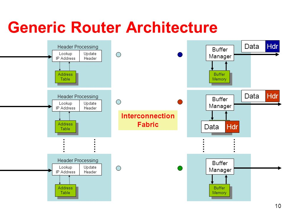 11 Route Table CPU Buffer Memory Line Interface MAC Line Interface MAC Line Interface MAC Typically <0.5Gb/s aggregate capacity Shared Bus Line Interface CPU Memory First Generation Routers Off-chip Buffer