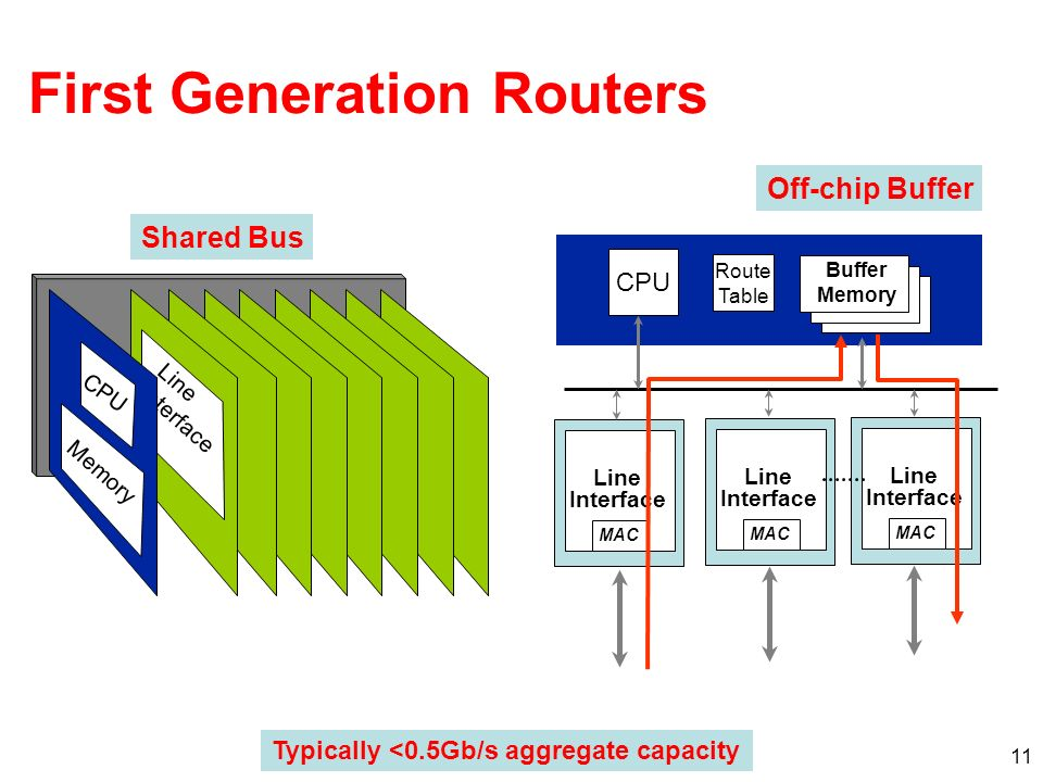 12 Route Table CPU Line Card Buffer Memory Line Card MAC Buffer Memory Line Card MAC Buffer Memory Fwding Cache Fwding Cache Fwding Cache MAC Buffer Memory Typically <5Gb/s aggregate capacity Second Generation Routers