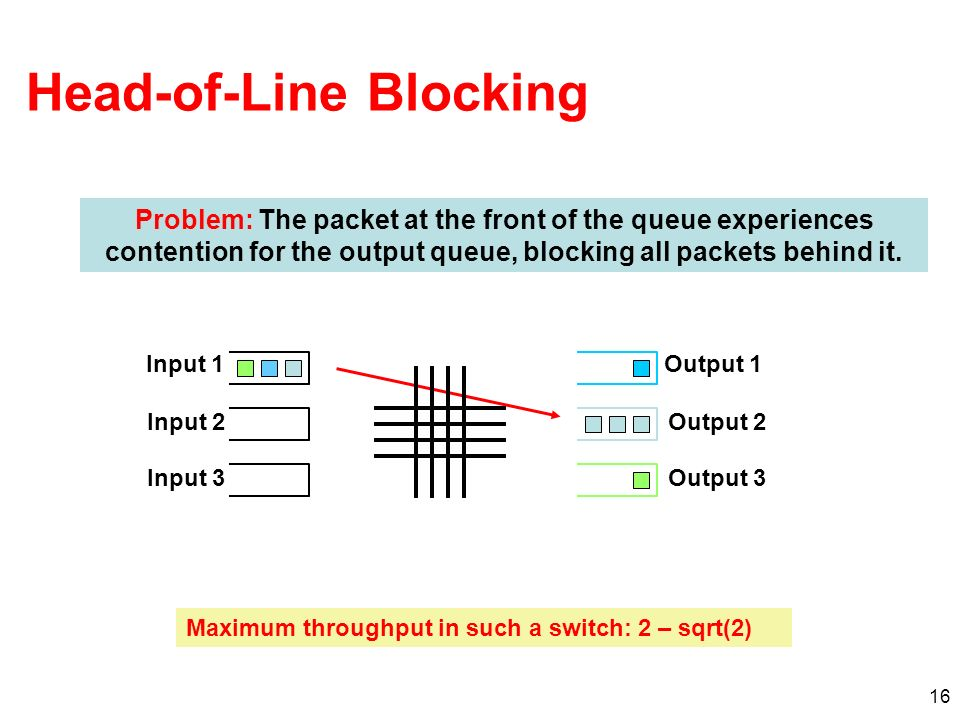 17 Combined Input-Output Queueing Advantages –Easy to build 100% can be achieved with limited speedup Disadvantages –Harder to design algorithms Two congestion points Flow control at destination input interfacesoutput interfaces Crossbar