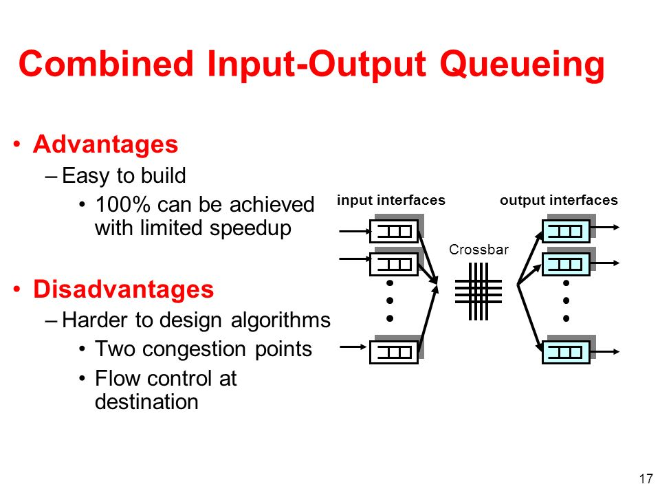 18 Solution: Virtual Output Queues Maintain N virtual queues at each input – one per output Output 1 Output 2 Output 3 Input 1 Input 2 Input 3