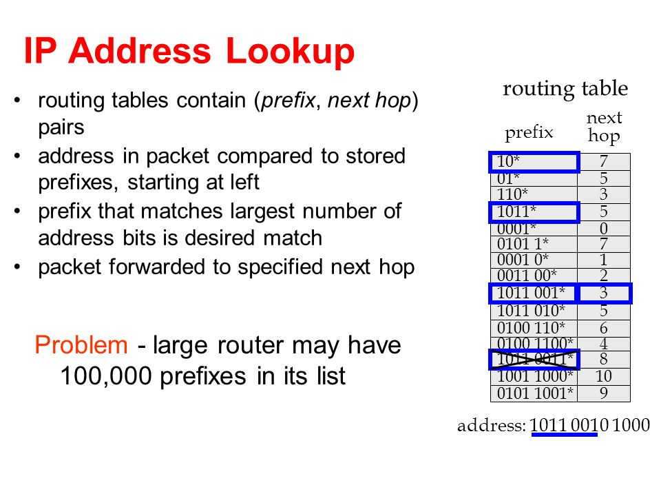 34 Longest Prefix Match Harder than Exact Match destination address of arriving packet does not carry information to determine length of longest matching prefix need to search space of all prefix lengths; as well as space of prefixes of given length