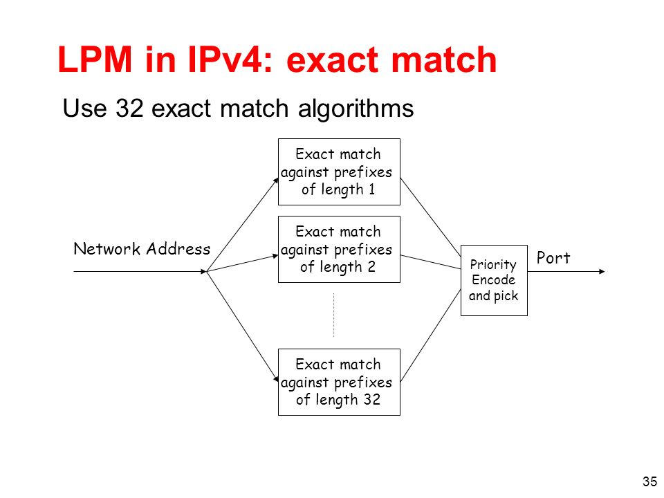 36 prefixes spelled out by following path from root to find best prefix, spell out address in tree last green node marks longest matching prefix Lookup 10111 adding prefix easy Address Lookup Using Tries P1111*H1 P210*H2 P31010*H3 P410101H4 P2 P3 P4 P1 A B C G D F H E 1 0 0 1 1 1 1 add P5=1110* I 0 P5 next-hop-ptr (if prefix) left-ptr right-ptr Trie node
