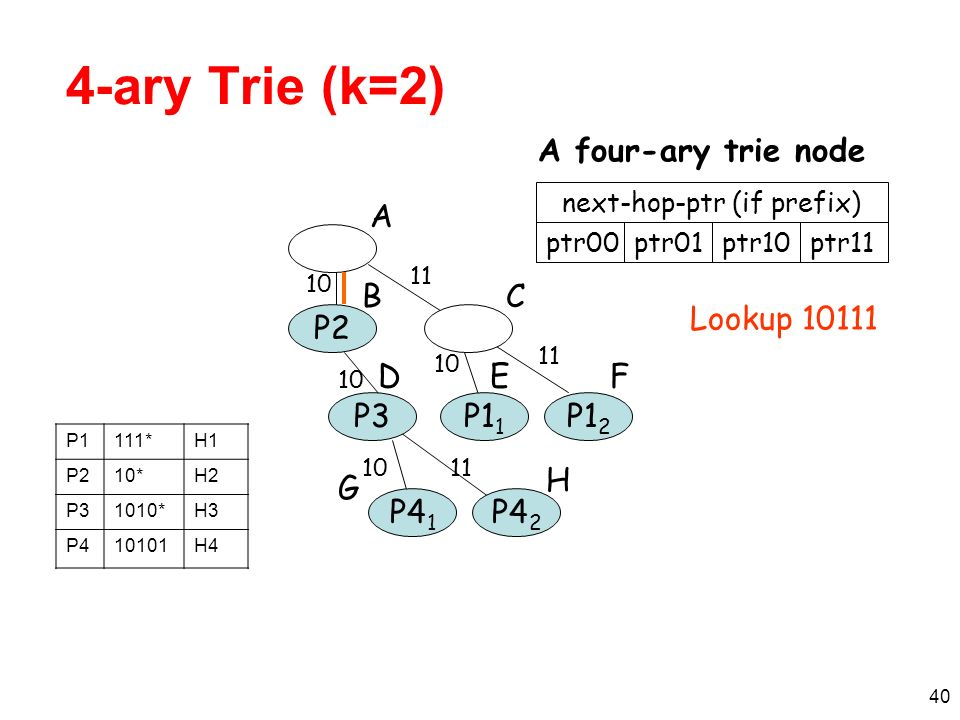 41 Prefix Expansion with Multi-bit Tries If stride = k bits, prefix lengths that are not a multiple of k must be expanded PrefixExpanded prefixes 0*00*, 01* 11* E.g., k = 2: